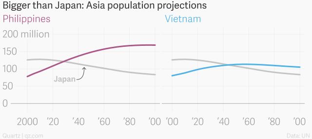 Dân số Việt Nam sẽ vượt Nhật bản vào năm 2050