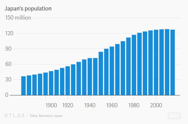Dân số Nhật Bản (triệu người)
